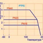 график давление/температура
